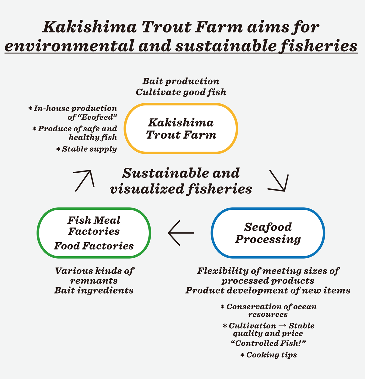 Kakishima Trout Farm aims for environmental and sustainable fisheries